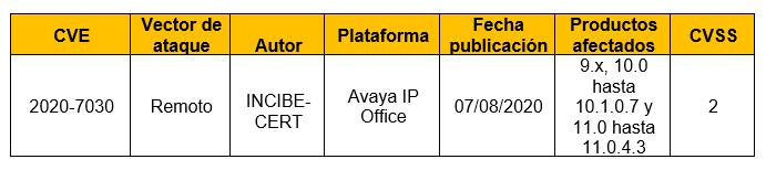 Vulnerabilidad en el componente de la interfaz web de IP Office