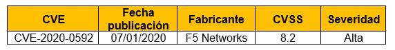 Múltiples vulnerabilidades en F5 BIG-IP