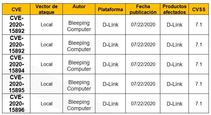 Múltiples vulnerabilidades en D-Link