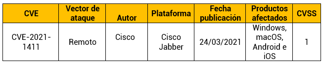 Vulnerabilidad en varias versiones del software cliente Cisco Jabber