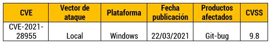 Vulnerabilidad en Git-Bug para Windows