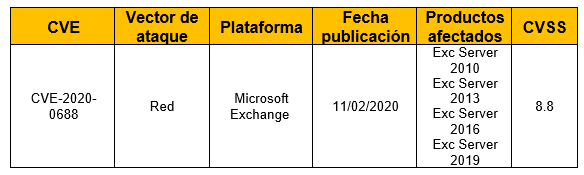 Vulnerabilidad en Microsoft Exchange Memory Corruption