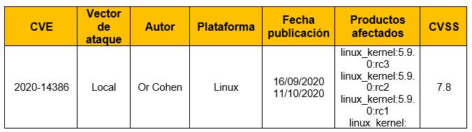 Vulnerabilidad de elevación de privilegios en el Kernel de Linux