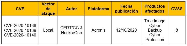 Múltiples vulnerabilidades en productos Acronis Backup
