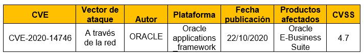 Vulnerabilidad en Oracle applications_framework