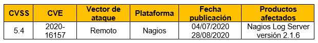 Vulnerabilidad XSS almacenada en Nagios Log Server