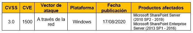 Vulnerabilidad en una petición web en el Microsoft SharePoint Server