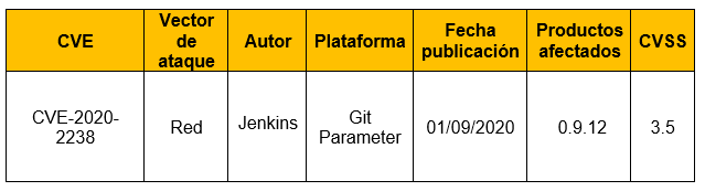 Vulnerabilidad en el plugin Jenkins Git Parameter