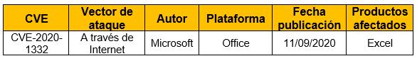 Vulnerabilidad de ejecución remota de código en Microsoft Excel