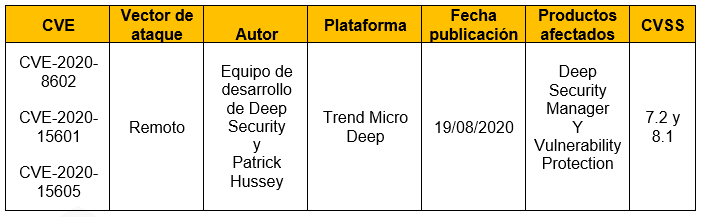 Vulnerabilidades en Trend Micro Deep Security Manager