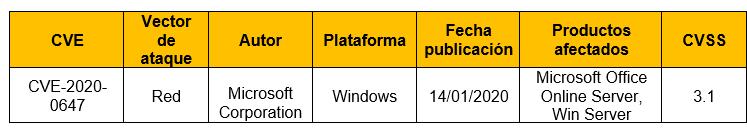 Vulnerabilidad de suplantación de identidad en línea de Microsoft Office