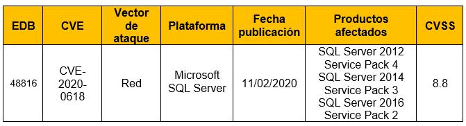Vulnerabilidad en Microsoft SQL Server Reporting Services