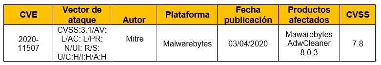 Vulnerabilidad en Malwarebytes AdwCleaner 8.0.3