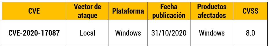 Vulnerabilidad en el Kernel de Windows está siendo explotado activamente