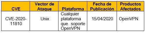 Vulnerabilidad en OpenVPN permite inyectar código en canal de datos