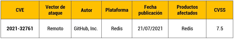 Vulnerabilidad de ejecución remota de código de Redis