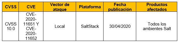 Vulnerabilidad en SaltStack