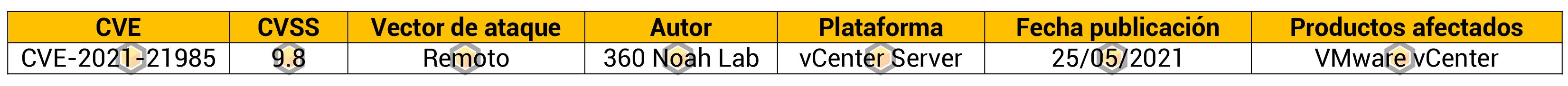 Vulnerabilidad en VMware vCenter