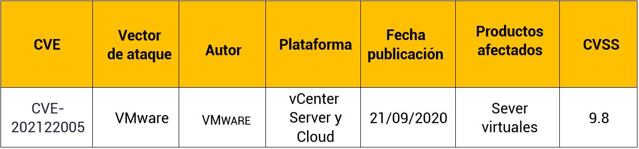 Vulnerabilidad carga de archivos vCenter Server