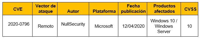 Vulnerabilidad crítica en últimas versiones de Microsoft Windows