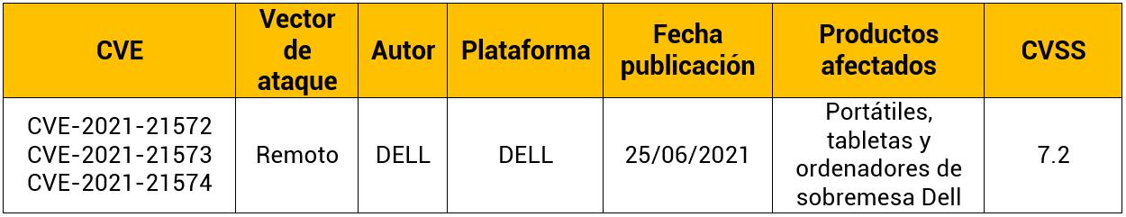 Vulnerabilidad en BIOS Connect y HTTPS Boot de Dell Client BIOS