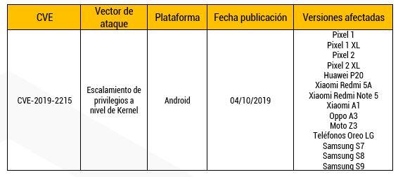 Vulnerabilidad Zero Day en sistemas Android