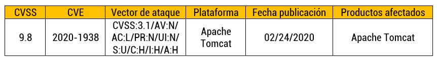 Vulnerabilidad en las conexiones de Apache Tomcat