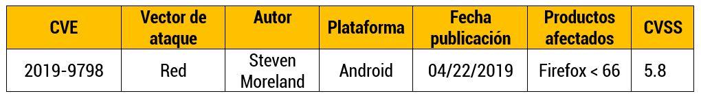 Vulnerabilidad en Firefox de SO Android