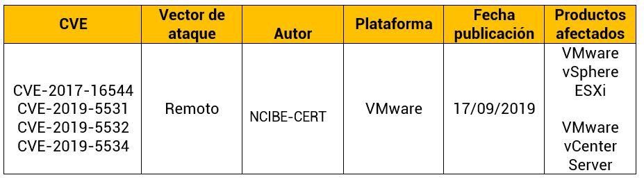 Múltiples vulnerabilidades en productos VMware