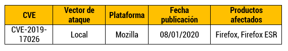 Vulnerabilidad zero‑day en Firefox
