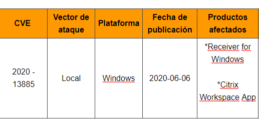 Vulnerabilidades en Citrix Workspace app y Receiver para Windows