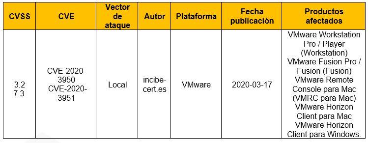 Vulnerabilidades en productos de VMware