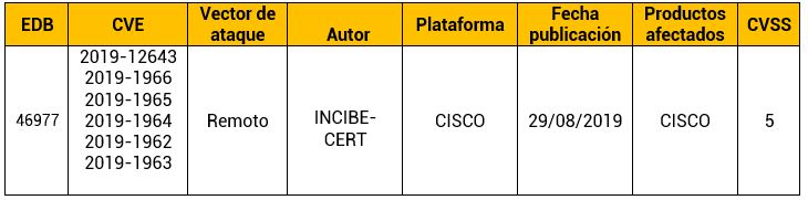 Múltiples vulnerabilidades en productos Cisco