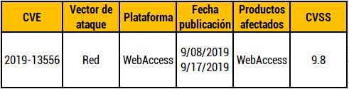 Vulnerabilidad en Advantech WebAccess por código arbitrario